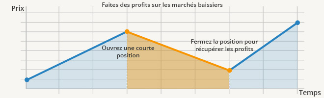Comment trader les actions