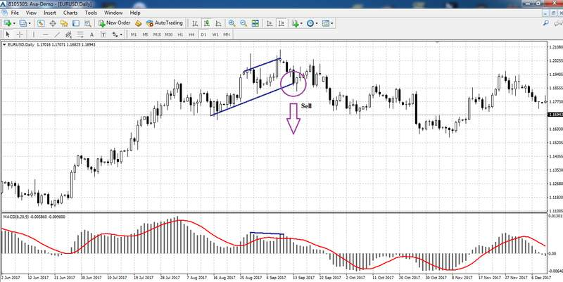 Divergence on the EUR / USD D1 chart